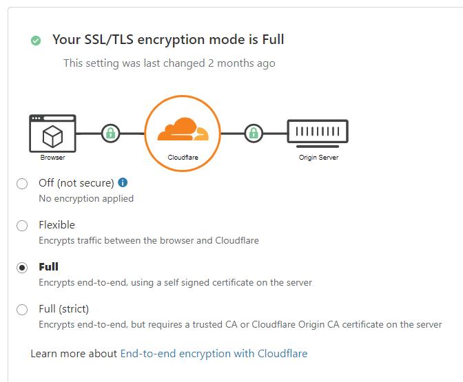 SSL/TTL Encryption Mode
